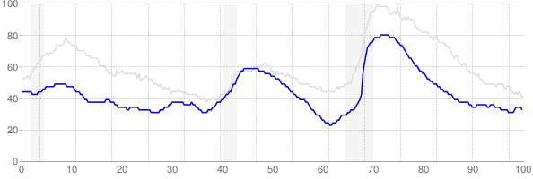 Utah monthly unemployment rate chart from 1990 to October 2017